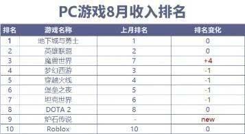 全球游戏氪金排行榜,DNF高居第一,CF仅第五,吃鸡掉出榜单