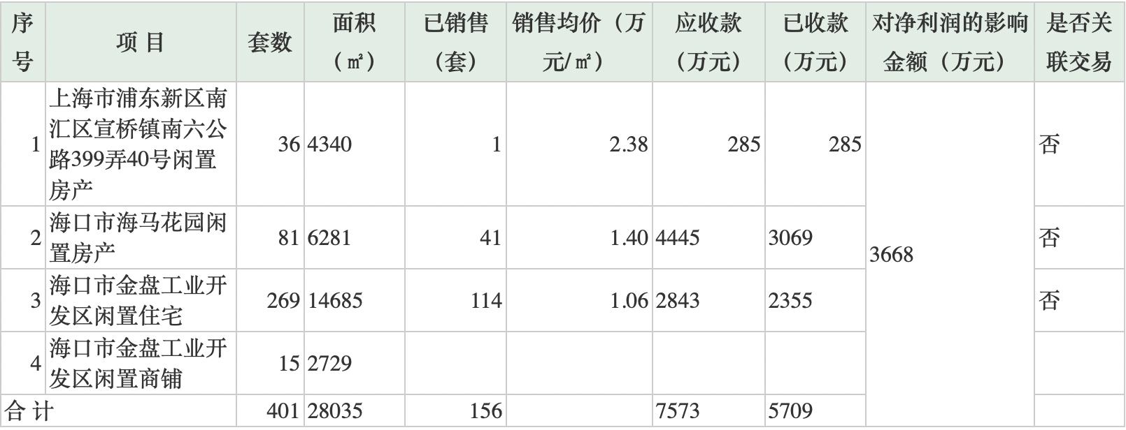 为保壳摘帽 海马汽车拟出售401套房补充流动资金 5个月卖出156套房产
