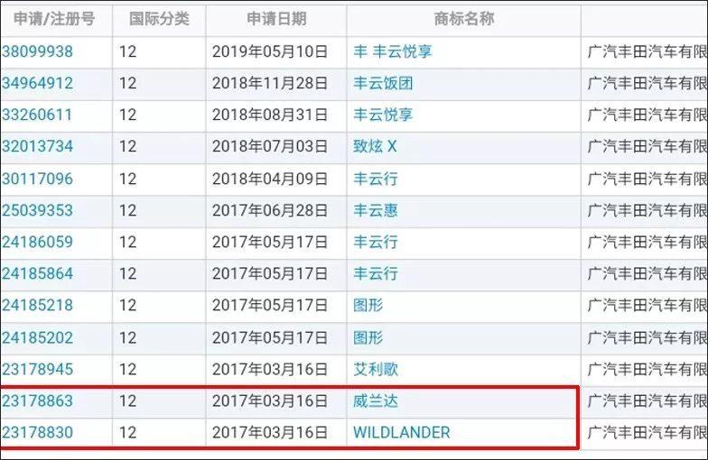 """全新RAV4才预售!其""""兄弟""""车型曝光,定名""""威兰达"""""""