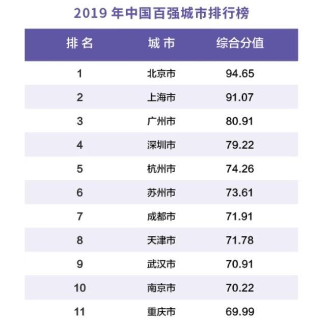 """中国""""十强""""城市榜:深圳依旧排第四,重庆首次无缘前十!"""