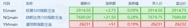 非农数据不及预期,但美股股指期货直线拉升