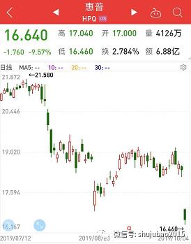 美國關鍵數據10年最差 全球主要市場10月開門黑 惠普裁員引發股價暴跌