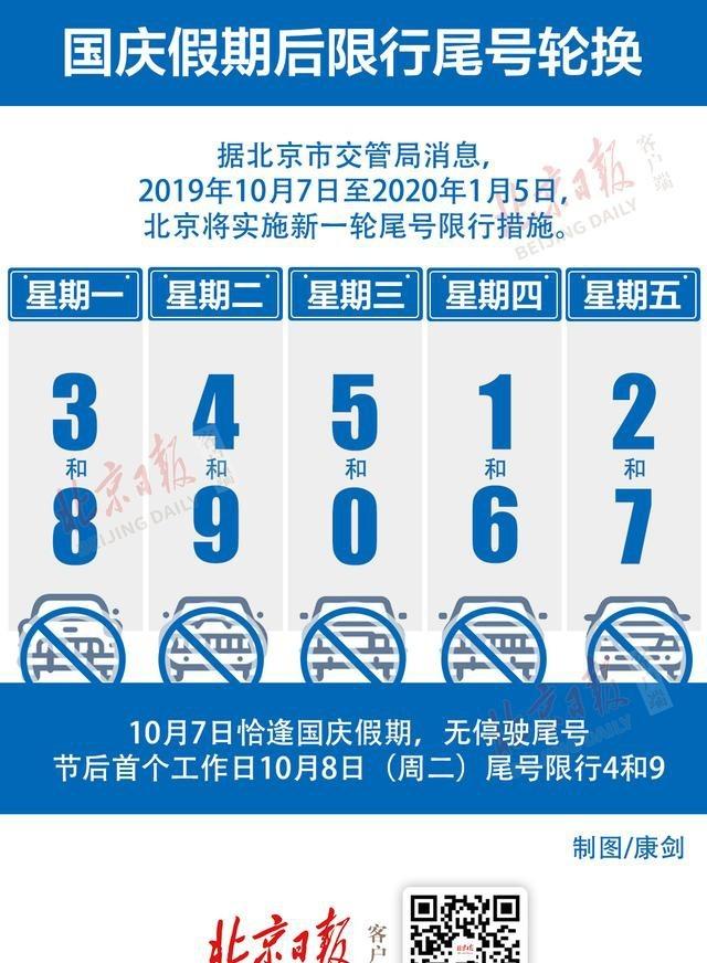 @車主們,假期后北京開始新一輪尾號限行,收好這張圖