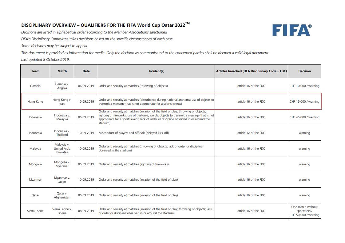FIFA官方:由于球迷侮辱国歌 香港足总被罚款12万港币