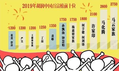 胡润百富榜出炉:广东398位企业家上榜,北京286位,浙江呢?