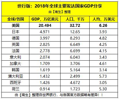 为什么在主要发达国家里,美国的GDP总量最高,人均GDP也最高呢?