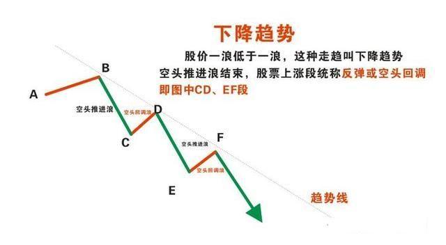 A股趋势转折形态大全,跟随趋势,买股只买反转上升趋势的个股!