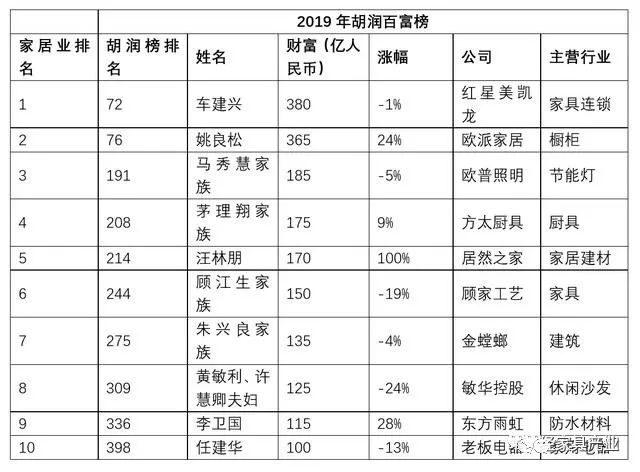 2019胡润百富榜公布,10位家居企业家身家超百亿