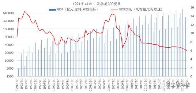 6.0%!28年以来最低增速,中国经济还会更糟糕吗?