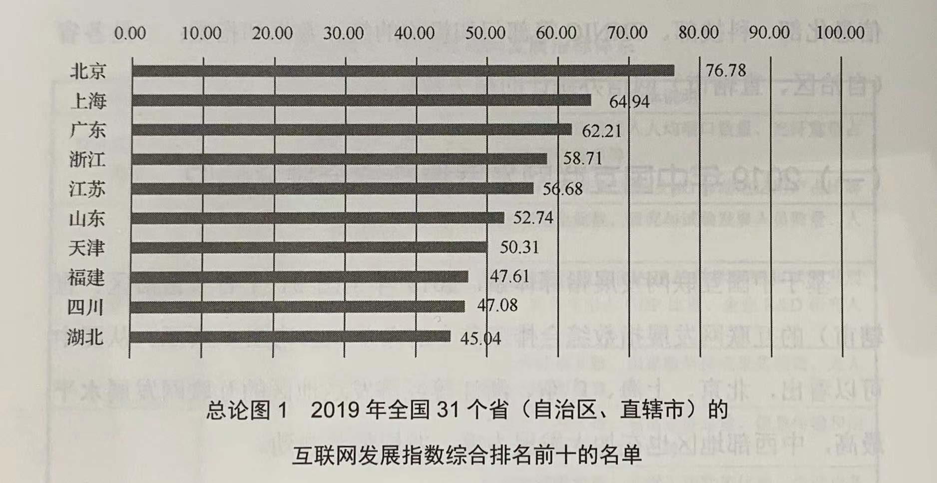 全国31个省区市互联网发展指数排名发布,北京第一