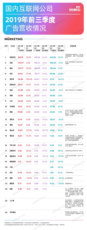 [网络营销]2019年Q3中国