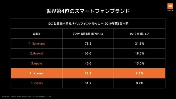 小米︰世界第四大手機廠商 硬件利潤永不超5%