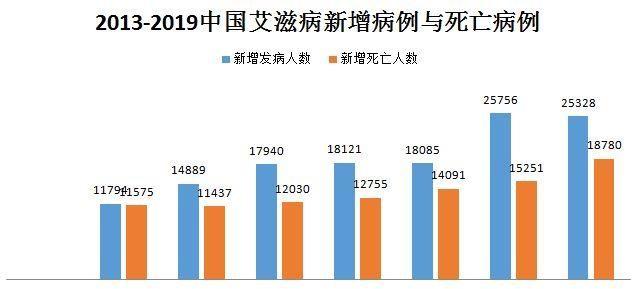 中國艾滋病傳播途徑是如何從注射吸毒人群為主轉為性傳播為主的?