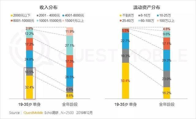 单身报告:半数没6万现金,未婚男多于未婚女,上海男女最失衡