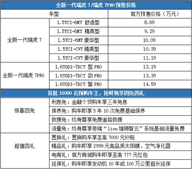全新一代瑞虎7/瑞虎7 PRO正式启动预售 8款车型8.69万元起