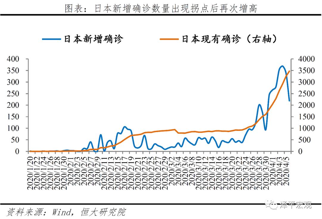 全球疫情形勢分析︰拐點預測和長尾特征