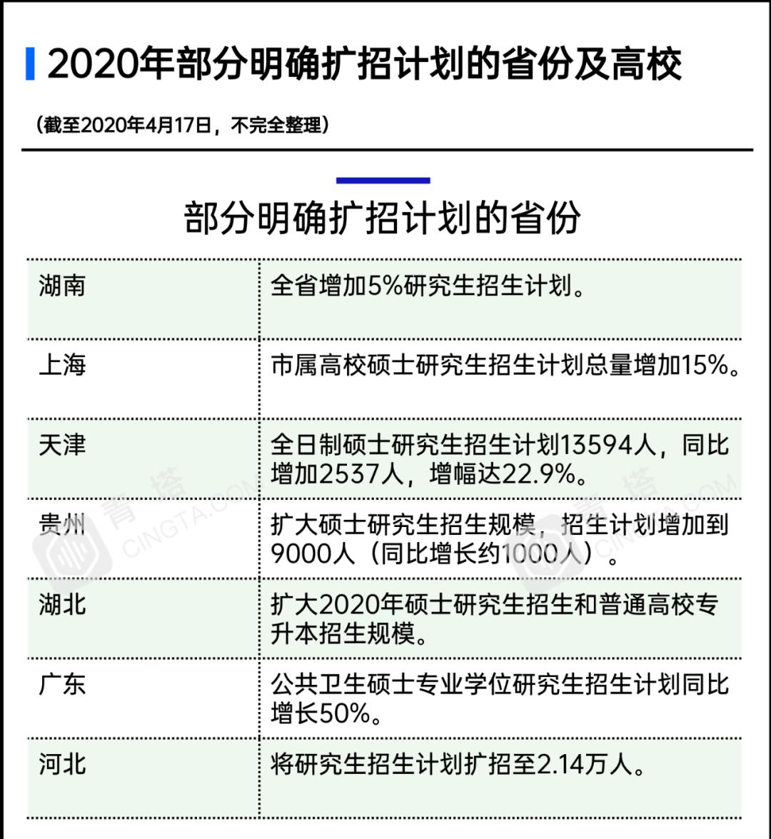 �T士研究生�U招18.9�f!部分<a href=http://www.dearbook.net.cn/school/ target=_blank class=infotextkey>高校</a>研究生�U招比例超50%
