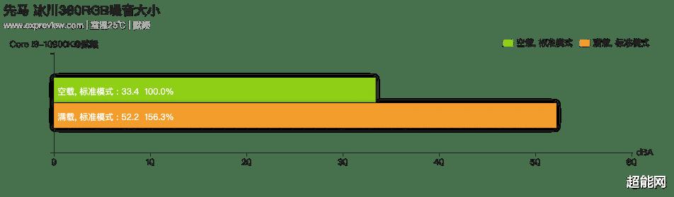 先馬冰川360RGB水冷散熱器評測︰與性價比一樣突出的高效散熱