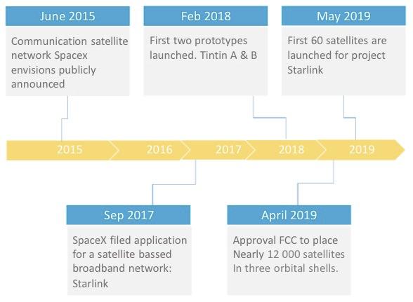 馬斯克的星鏈再次升空!Starlink第八批60顆衛星發射成功!人類離「太空互聯網」又近一步