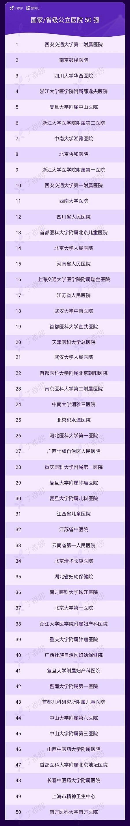丁香园发布2019年度「中国医疗机构品牌传播百强榜」