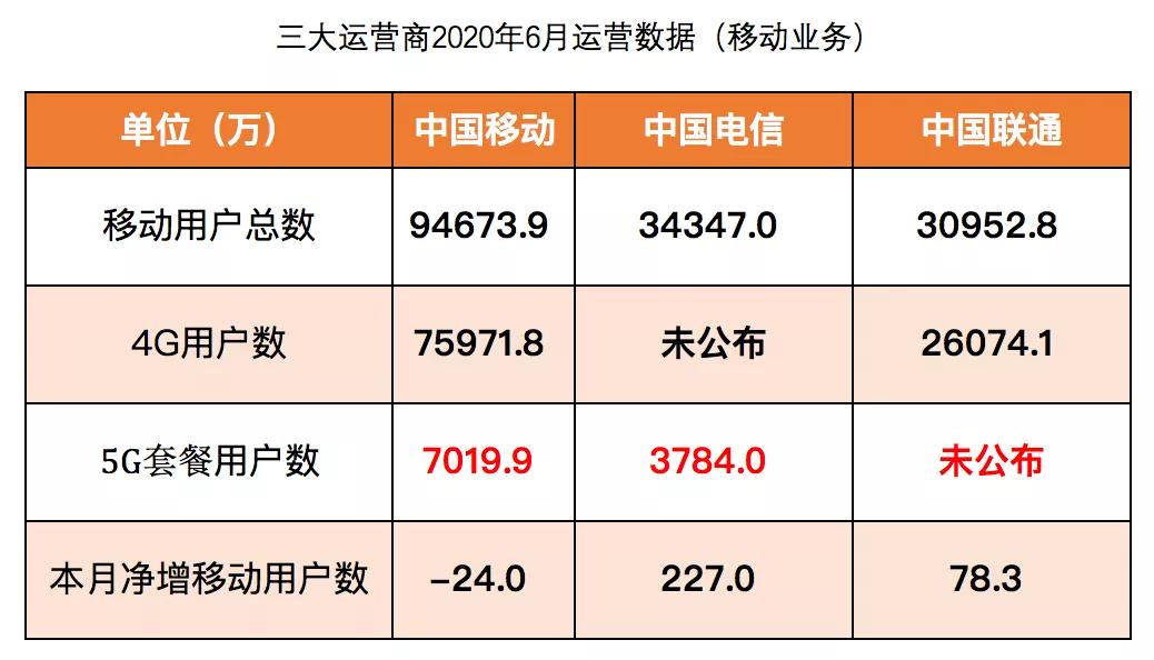 中国全网5G用户破亿!拍乐多口袋直播邀您共赴风口,抢占红利!