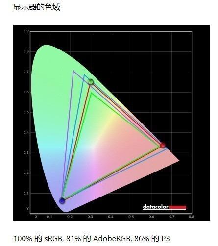 飛利浦279C9評測︰浩渺視界 無限連接