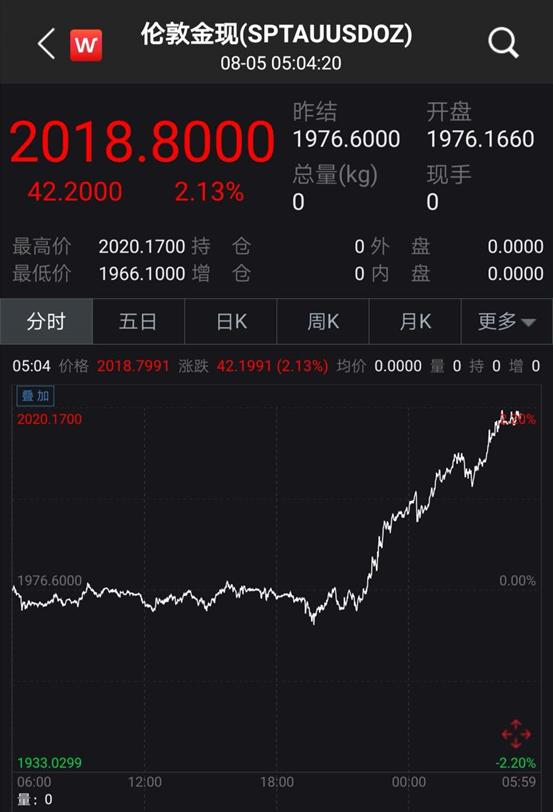 見證歷史!黃金一夜狂飆,首次站上2000美元大關,年內暴漲34%