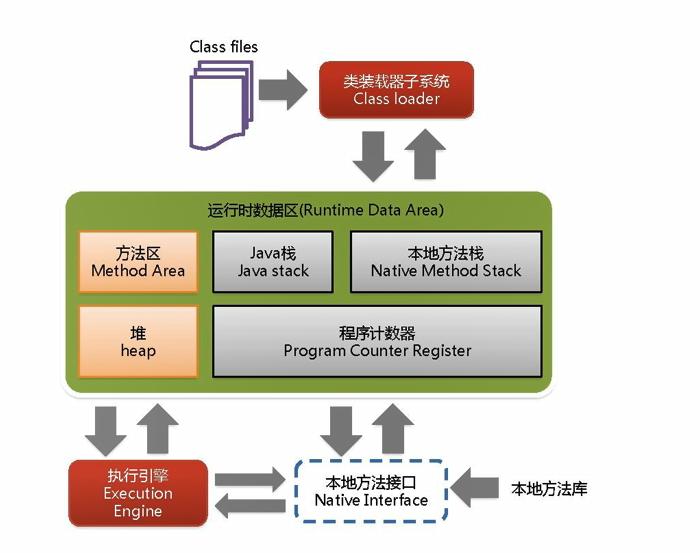 JVM学习笔记之类装载器-ClassLoader