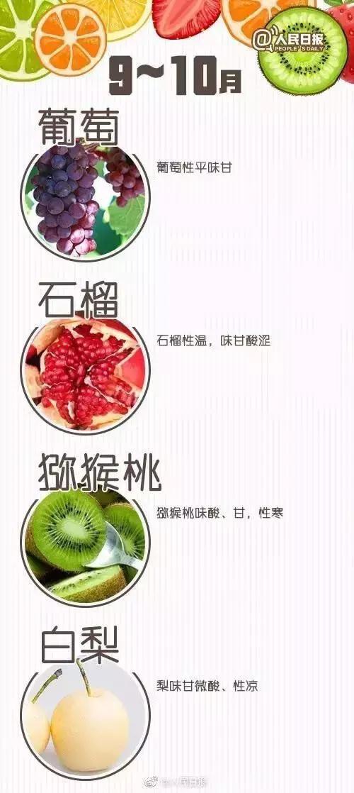 怎樣正確吃水果?吃水果的智慧主要還是看體質!