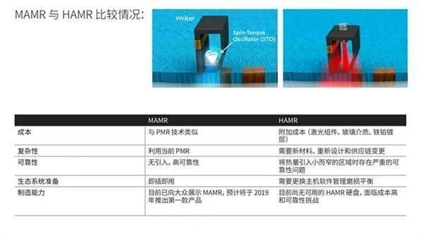 【推仔說新聞】HAMR終于現身  希捷Exos X20+硬盤年底發布