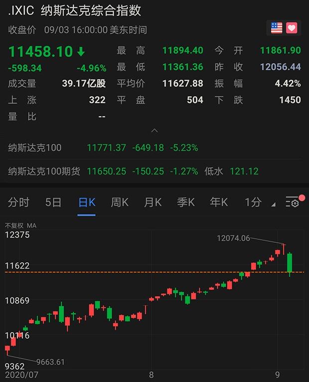"""美国芯片股暴跌1000亿美元,美媒:或因中国半导体""""威胁"""""""