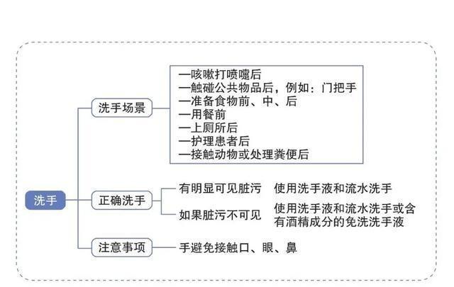 开学季预防新冠肺炎,该用什么洗手?免手洗抑菌凝胶效果怎么样?(图13)