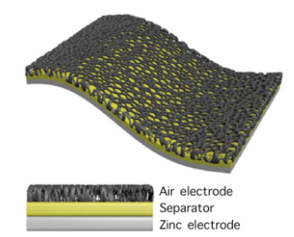 """科學家首次研制出""""皮膚""""電池︰像脂肪一樣包裹機器人體外"""