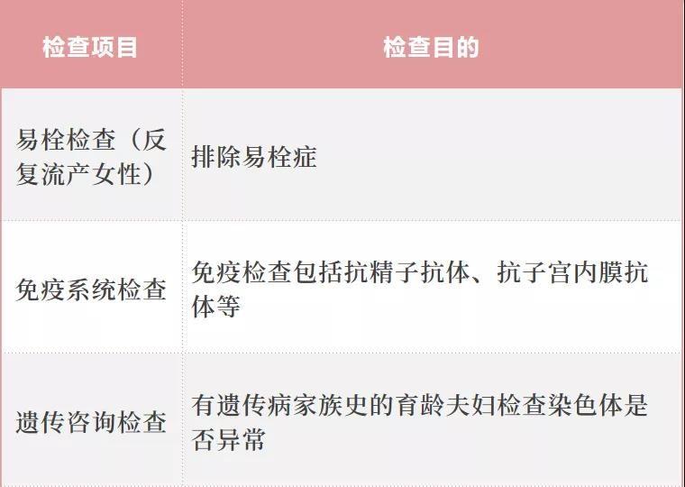 上海代孕费用包成功:如何提高受孕率、生健康宝宝?这些孕前检查男女都必须