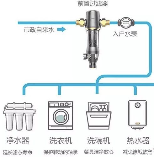 家里有淨水器,還要前置過濾器嗎?8000萬德國家庭用實際情況告訴你