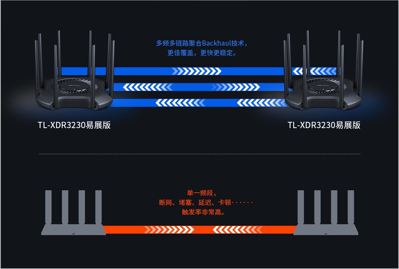 普联TP-LINK AX3200全千兆WiFi6无线路由器设置图文教程(图16)