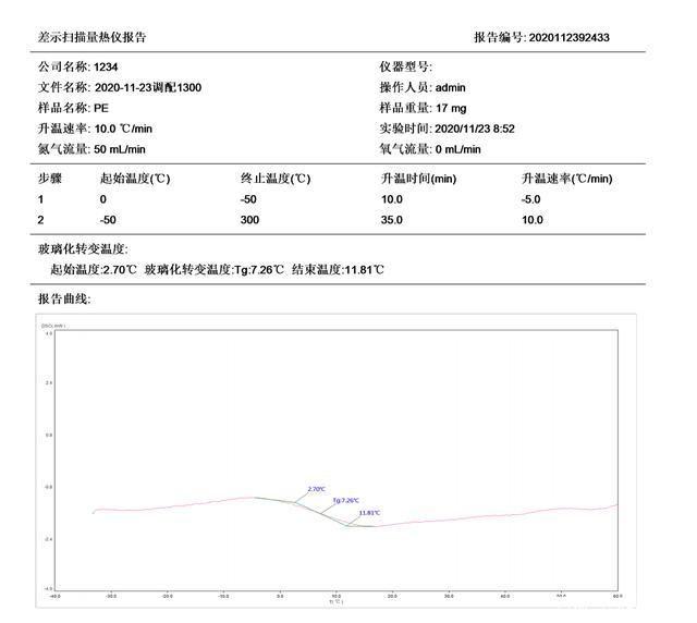 DSC水性胶乳玻璃化转变温度实验(图7)