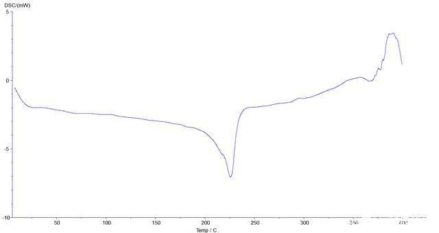 尼龙6玻璃化转变温度,熔融测试(图4)