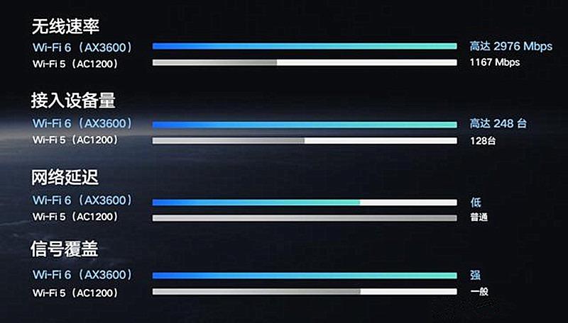 2021年性价比最高的WiFi6路由器,小米AX3600家用路由器深度体验(图3)