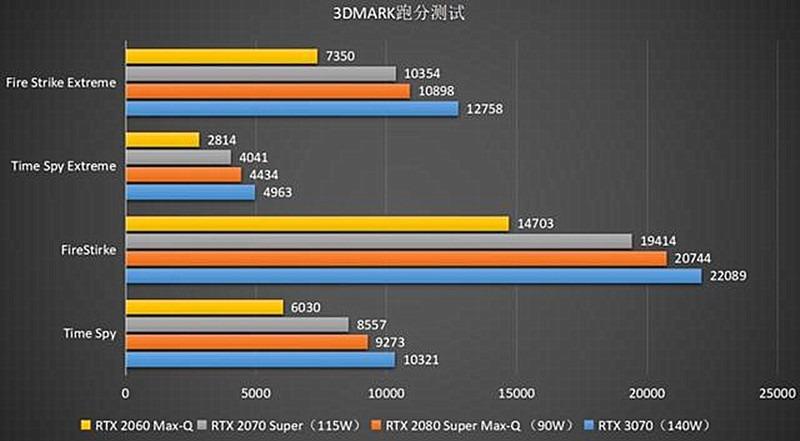 目前搭载发烧级RTX3070显卡的笔记本电脑,性价比最高的就这三款(图5)