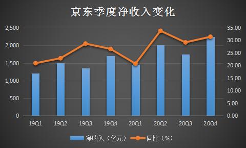"""服务收入939亿,京东""""新基建""""打开新空间"""