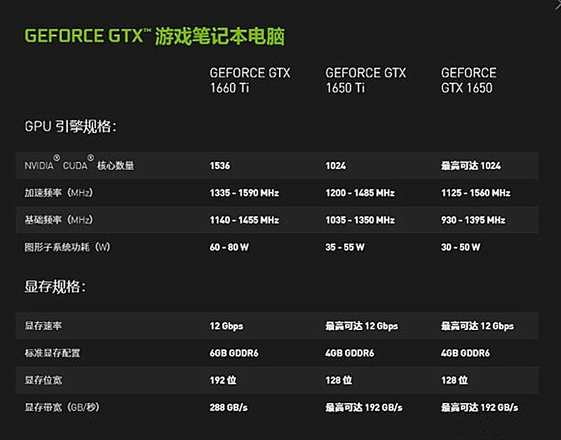 围观!八款6000至七千元搭载GTX1650Ti的i7笔记本,能游戏能办公(图1)