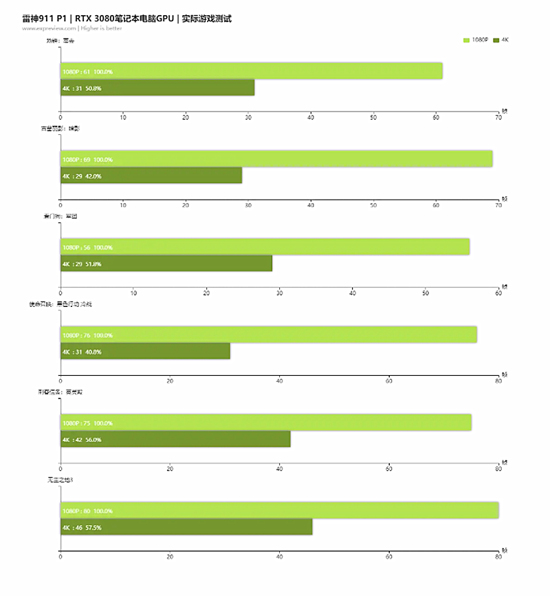 2021性价比最高游戏本,搭载RTX3080光追显卡配4K电竞屏就这一款(图13)