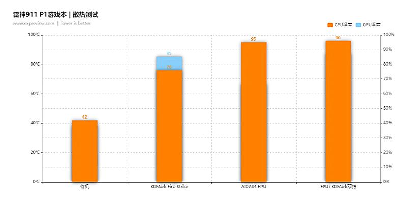 2021性价比最高游戏本,搭载RTX3080光追显卡配4K电竞屏就这一款(图14)