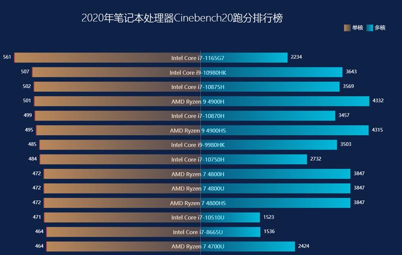 2021年最便宜的两款RTX3070笔记本电脑,是光追游戏本也是全能本(图7)