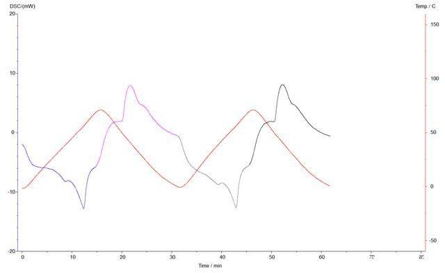 差示扫描量热仪复合相变材料DSC实验(图6)