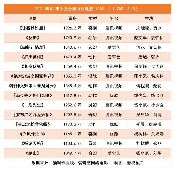 腾讯视频私享汇在京举办 猫眼发布网络电影主题数据报告