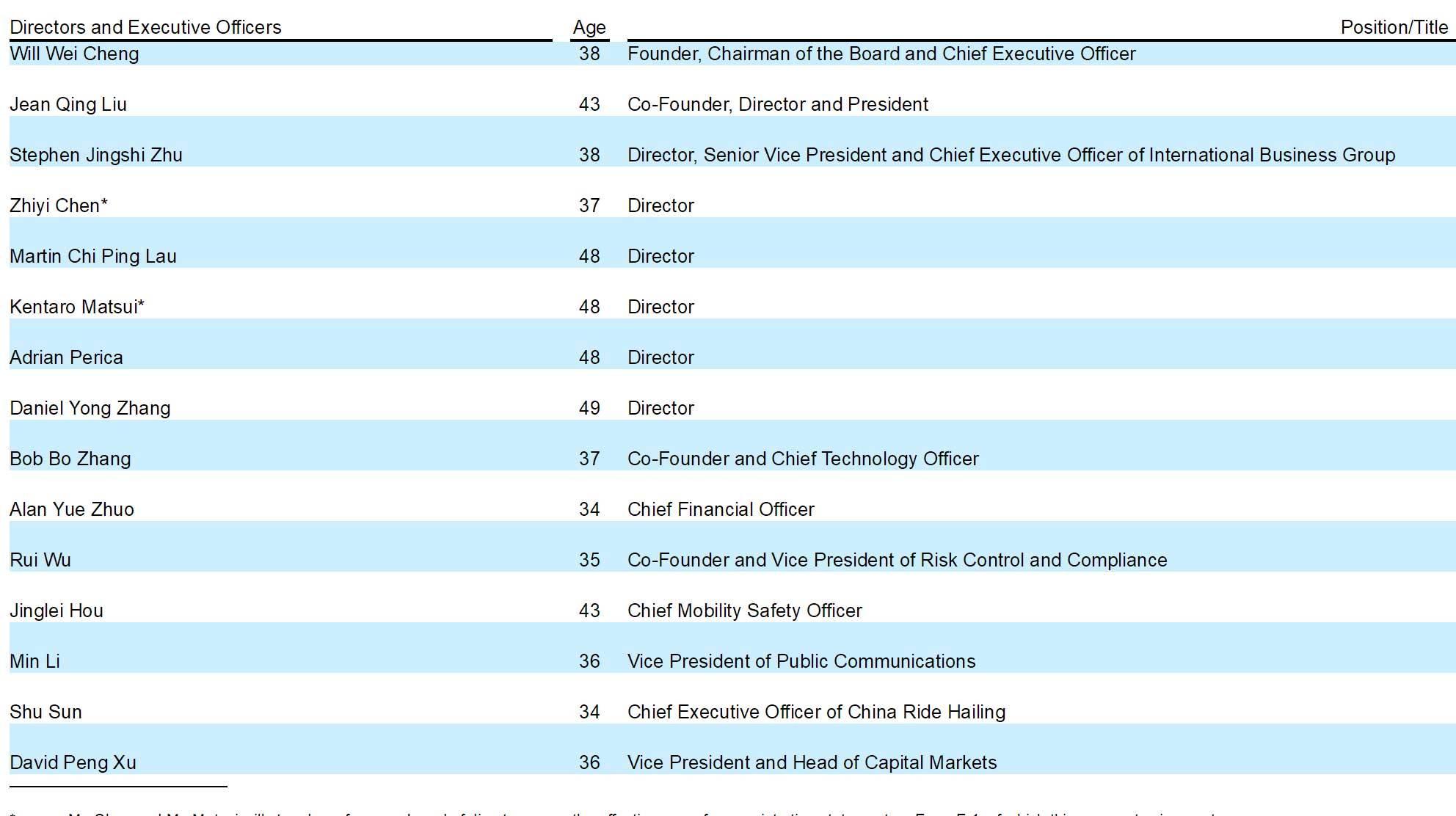 滴滴股权曝光:软银为大股东 程维持股7%有15.4%的投票权