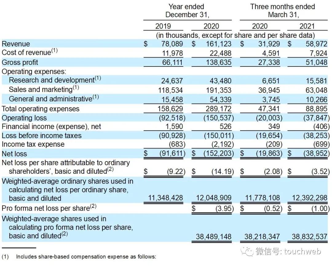 项目管理平台Monday.com美股上市:市值78亿美元