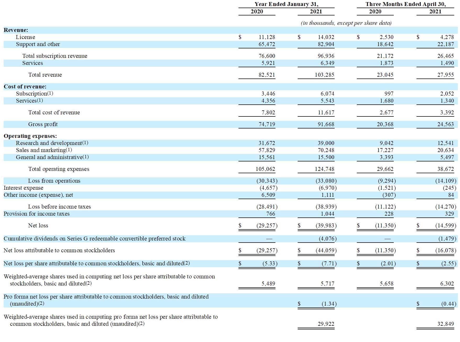 数据库软件公司Couchbase冲刺美股:估值或达9亿美元
